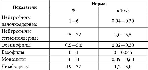Анализ крови сегмент в щитовидной гормоны крови анализ онлайн на железы